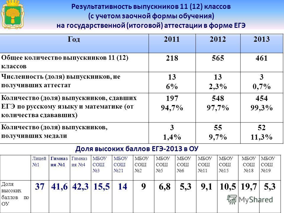 Результативность выпускников 11 (12) классов (с учетом заочной формы обучения) на государственной (итоговой) аттестации в форме ЕГЭ Год20112012 2013 Общее количество выпускников 11 (12) классов 218565461 Численность (доля) выпускников, не получивших