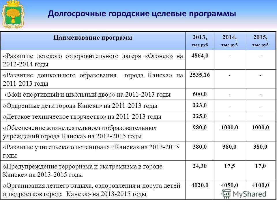 Долгосрочные городские целевые программы Наименование программ 2013, тыс.руб 2014, тыс.руб 2015, тыс.руб «Развитие детского оздоровительного лагеря «Огонек» на 2012-2014 годы 4864,0-- «Развитие дошкольного образования города Канска» на 2011-2013 годы