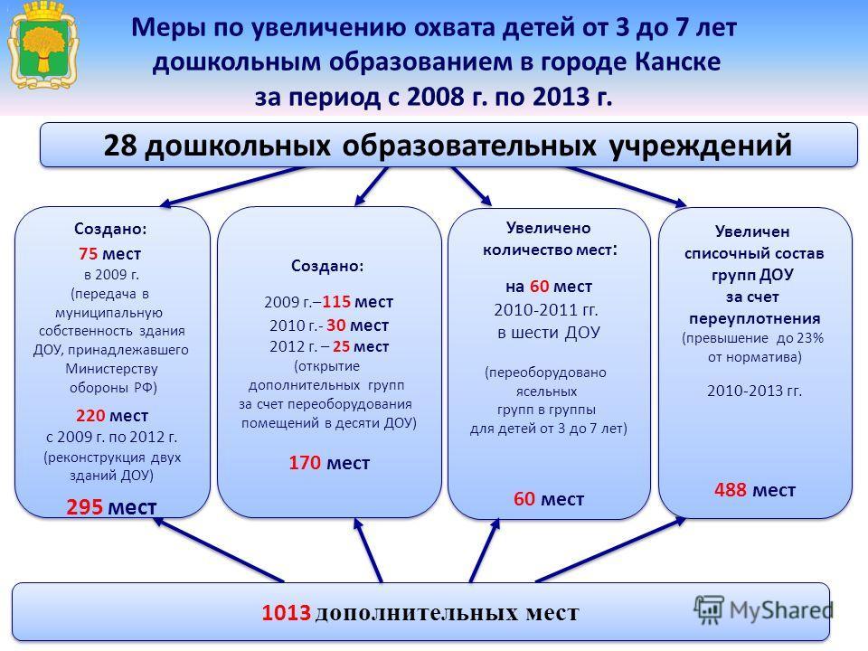 Меры по увеличению охвата детей от 3 до 7 лет дошкольным образованием в городе Канске за период с 2008 г. по 2013 г. Создано: 75 мест в 2009 г. (передача в муниципальную собственность здания ДОУ, принадлежавшего Министерству обороны РФ) 220 мест с 20