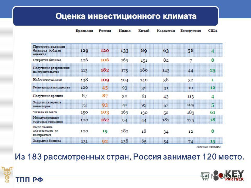Оценка инвестиционного климата Из 183 рассмотренных стран, Россия занимает 120 место. ТПП РФ