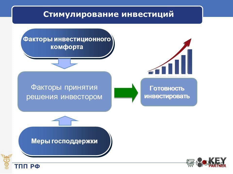 Готовность инвестировать ТПП РФ Факторы инвестиционного комфорта Факторы инвестиционного комфорта Факторы принятия решения инвестором Меры господдержки Стимулирование инвестиций