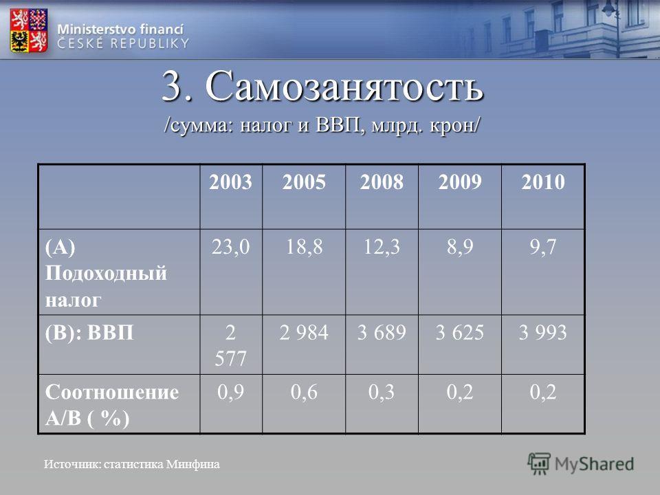 3. Самозанятость /сумма: налог и ВВП, млрд. крон/ 20032005200820092010 (A) Подоходный налог 23,018,812,38,99,7 (B): ВВП2 577 2 9843 6893 6253 993 Соотношение A/B ( %) 0,90,60,30,2 Источник: статистика Минфина