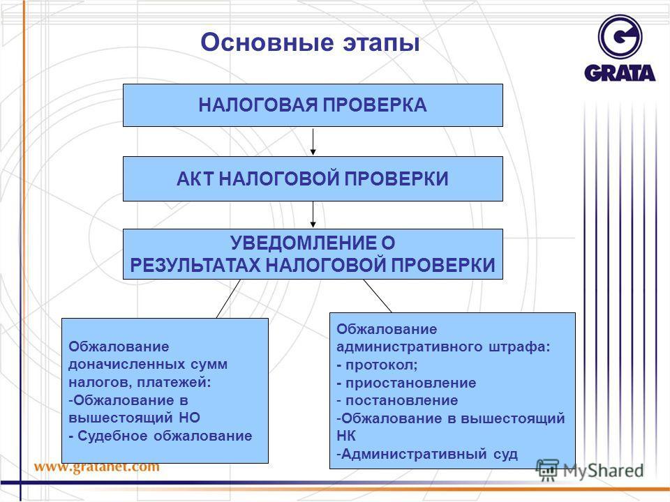 Основные этапы НАЛОГОВАЯ ПРОВЕРКА АКТ НАЛОГОВОЙ ПРОВЕРКИ УВЕДОМЛЕНИЕ О РЕЗУЛЬТАТАХ НАЛОГОВОЙ ПРОВЕРКИ Обжалование доначисленных сумм налогов, платежей: -Обжалование в вышестоящий НО - Судебное обжалование Обжалование административного штрафа: - прото