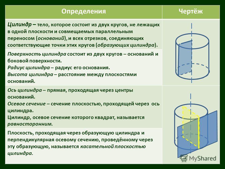 ОпределенияЧертёж Цилиндр – тело, которое состоит из двух кругов, не лежащих в одной плоскости и совмещаемых параллельным переносом (оснований), и всех отрезков, соединяющих соответствующие точки этих кругов (образующих цилиндра). Поверхность цилиндр