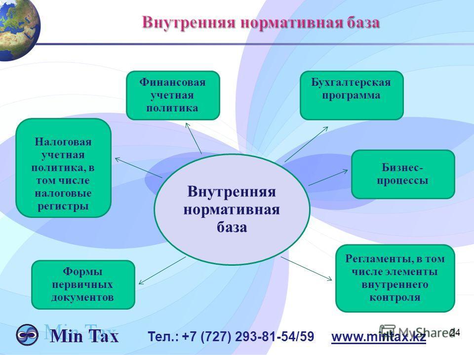 24 Тел.: +7 (727) 293-81-54/59 www.mintax.kz Внутренняя нормативная база Финансовая учетная политика Налоговая учетная политика, в том числе налоговые регистры Бухгалтерская программа Бизнес- процессы Формы первичных документов Регламенты, в том числ
