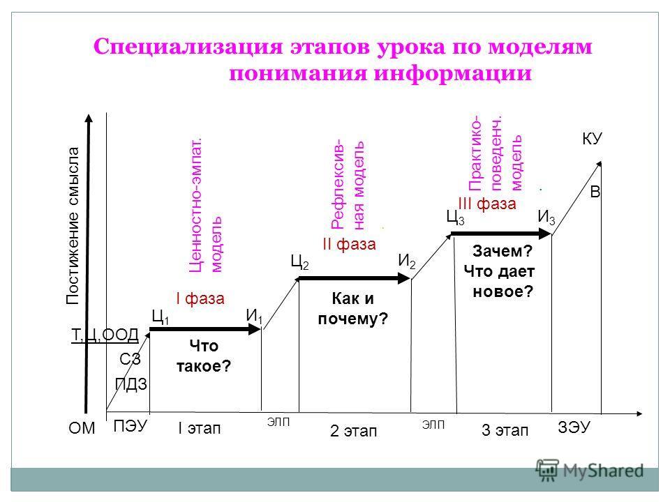 Специализация этапов урока по моделям понимания информации I фаза II фаза III фаза Ц1Ц1 Что такое? Как и почему? Зачем? Что дает новое? Ц2Ц2 Ц3Ц3 ЭЛП ОМ ПДЗ СЗ Т,Ц,ООД И1И1 И2И2 И3И3 В КУ ПЭУ ЗЭУ I этап 2 этап 3 этап Постижение смысла Ценностно-эмпат