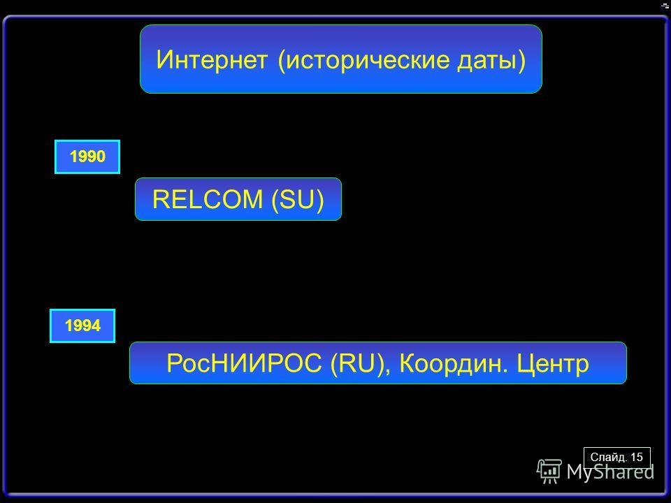 Слайд. 15 Интернет (исторические даты) RELCOM (SU) 1990 1994 РосНИИРОС (RU), Координ. Центр