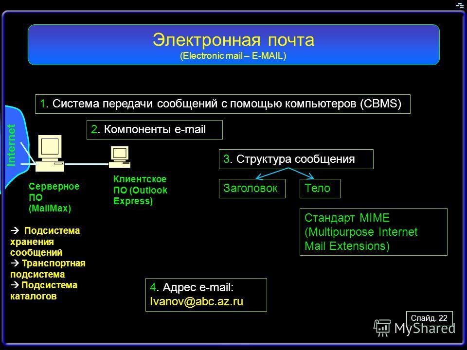 Слайд. 22 1. Система передачи сообщений с помощью компьютеров (CBMS) Электронная почта (Electronic mail – E-MAIL) Internet Серверное ПО (MailMax) Клиентское ПО (Outlook Express) Подсистема хранения сообщений Транспортная подсистема Подсистема каталог