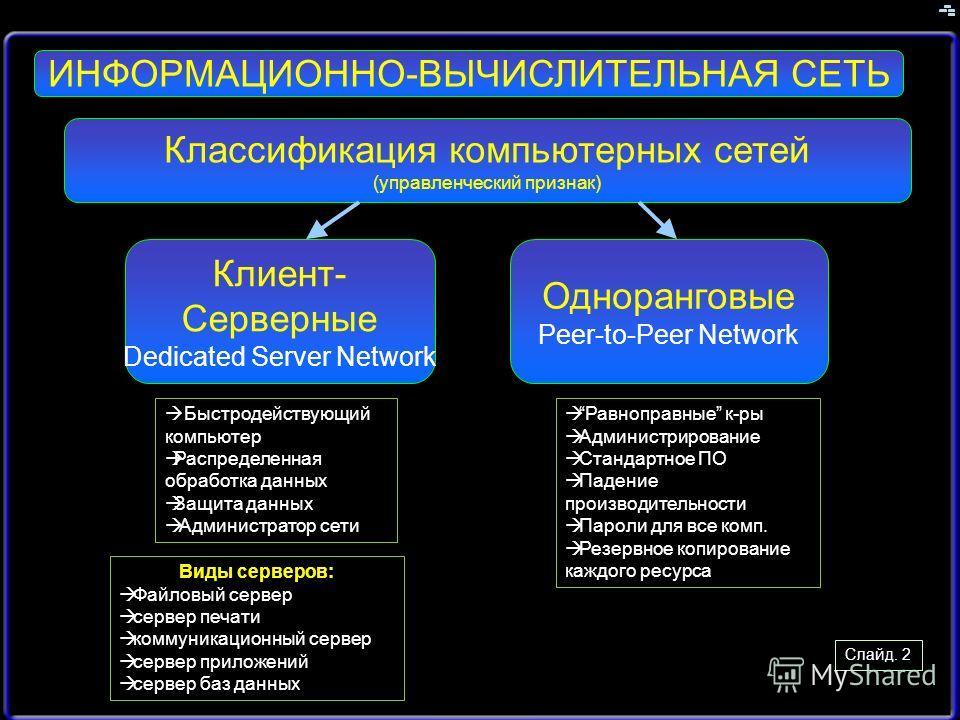 Слайд. 2 Классификация компьютерных сетей (управленческий признак) Одноранговые Peer-to-Peer Network Клиент- Серверные Dedicated Server Network Равноправные к-ры Администрирование Стандартное ПО Падение производительности Пароли для все комп. Резервн