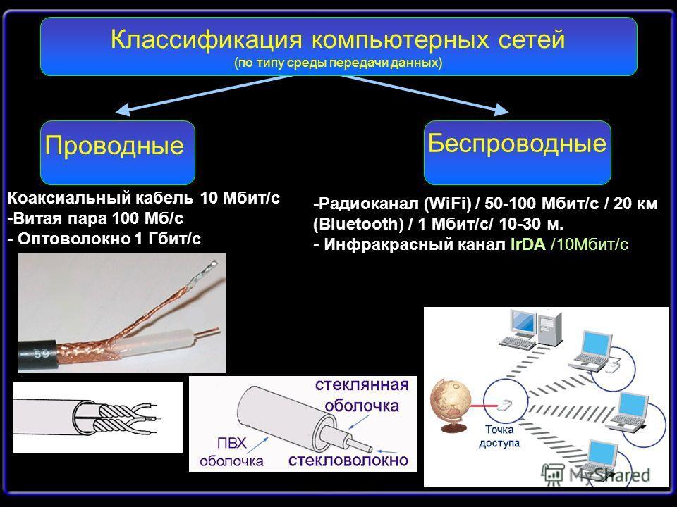 Классификация компьютерных сетей (по типу среды передачи данных) Проводные Беспроводные Коаксиальный кабель 10 Мбит/c -Витая пара 100 Мб/c - Оптоволокно 1 Гбит/с -Радиоканал (WiFi) / 50-100 Мбит/с / 20 км (Bluetooth) / 1 Мбит/с/ 10-30 м. - Инфракрасн