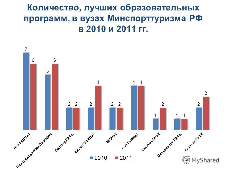 Количество, лучших образовательных программ, в вузах Минспорттуризма РФ в 2010 и 2011 гг.