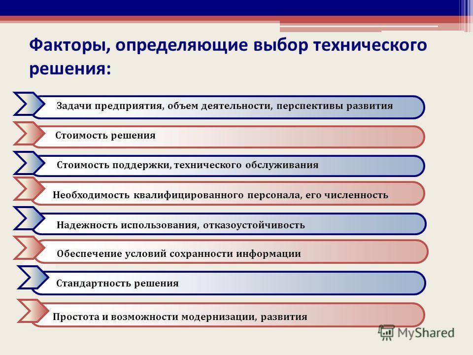 Факторы, определяющие выбор технического решения: 4 Задачи предприятия, объем деятельности, перспективы развитияСтоимость поддержки, технического обслуживания Стандартность решения Надежность использования, отказоустойчивость Стоимость решения Необхо