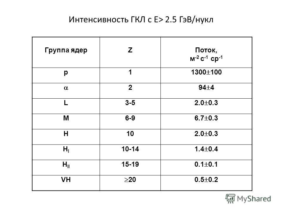 Интенсивность ГКЛ с Е> 2.5 ГэВ/нукл Группа ядерZПоток, м -2 с -1 ср -1 p1 1300 100 2 94 4 L3-5 2.0 0.3 M6-9 6.7 0.3 H10 2.0 0.3 HIHI 10-14 1.4 0.4 H II 15-19 0.1 VH 200.5 0.2