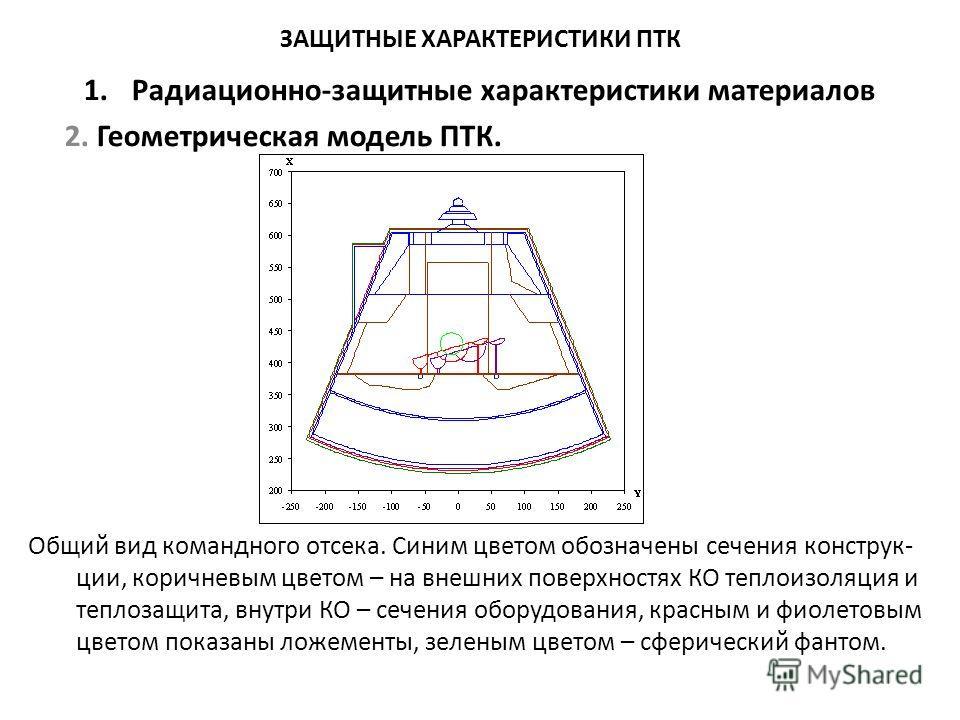 ЗАЩИТНЫЕ ХАРАКТЕРИСТИКИ ПТК 1.Радиационно-защитные характеристики материалов 2. Геометрическая модель ПТК. Общий вид командного отсека. Синим цветом обозначены сечения конструк- ции, коричневым цветом – на внешних поверхностях КО теплоизоляция и тепл
