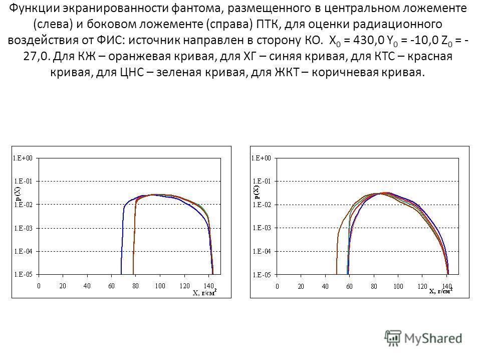 Функции экранированности фантома, размещенного в центральном ложементе (слева) и боковом ложементе (справа) ПТК, для оценки радиационного воздействия от ФИС: источник направлен в сторону КО. X 0 = 430,0 Y 0 = -10,0 Z 0 = - 27,0. Для КЖ – оранжевая кр