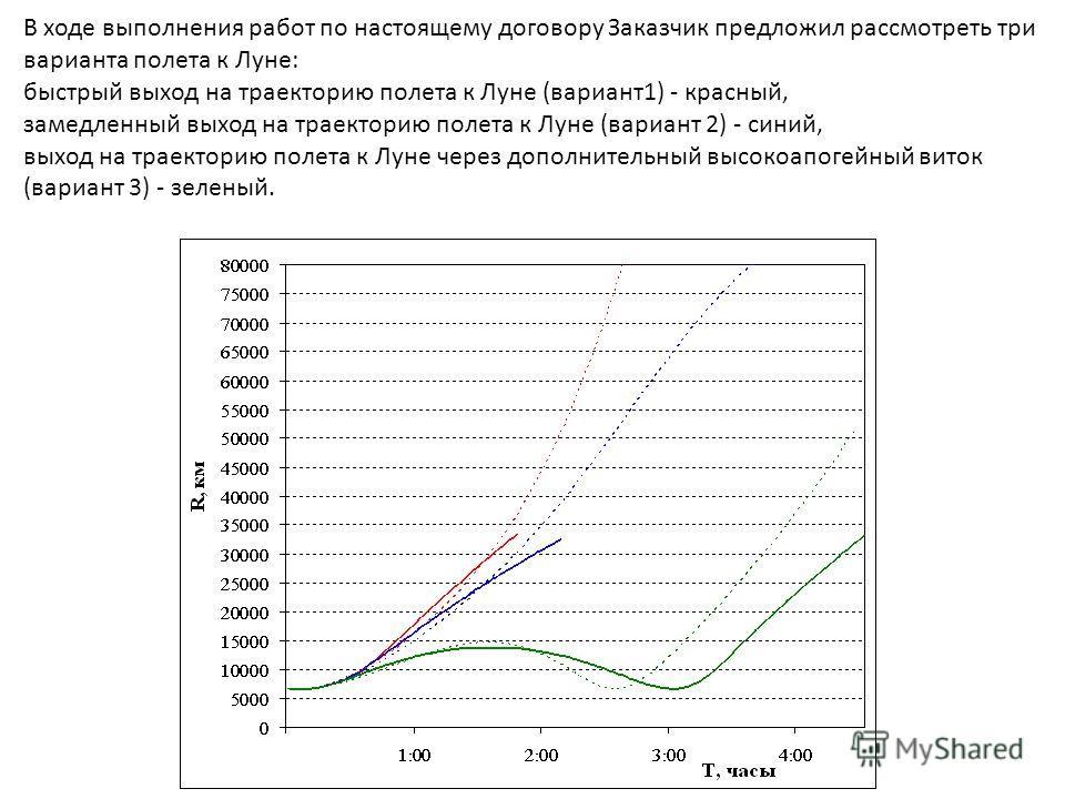 В ходе выполнения работ по настоящему договору Заказчик предложил рассмотреть три варианта полета к Луне: быстрый выход на траекторию полета к Луне (вариант1) - красный, замедленный выход на траекторию полета к Луне (вариант 2) - синий, выход на трае