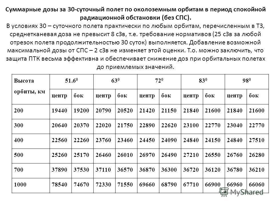 Суммарные дозы за 30-суточный полет по околоземным орбитам в период спокойной радиационной обстановки (без СПС). В условиях 30 – суточного полета практически по любым орбитам, перечисленным в ТЗ, среднетканевая доза не превысит 8 сЗв, т.е. требование