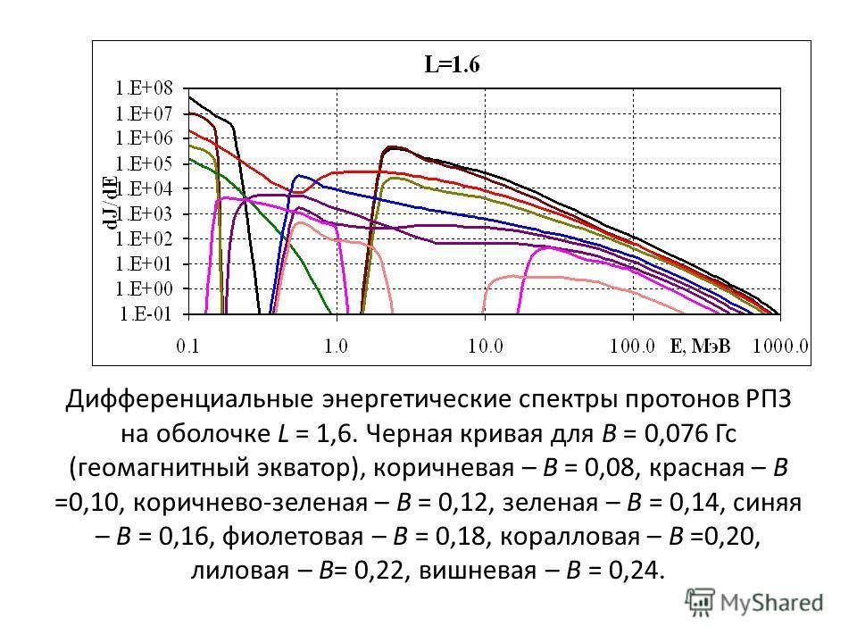 Дифференциальные энергетические спектры протонов РПЗ на оболочке L = 1,6. Черная кривая для В = 0,076 Гс (геомагнитный экватор), коричневая – В = 0,08, красная – В =0,10, коричнево-зеленая – В = 0,12, зеленая – В = 0,14, синяя – В = 0,16, фиолетовая
