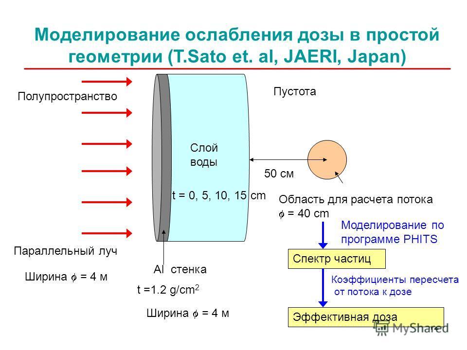 12 Параллельный луч Al стенка Слой воды Область для расчета потока = 40 cm Моделирование ослабления дозы в простой геометрии (T.Sato et. al, JAERI, Japan) Спектр частиц Моделирование по программе PHITS Коэффициенты пересчета от потока к дозе Эффектив
