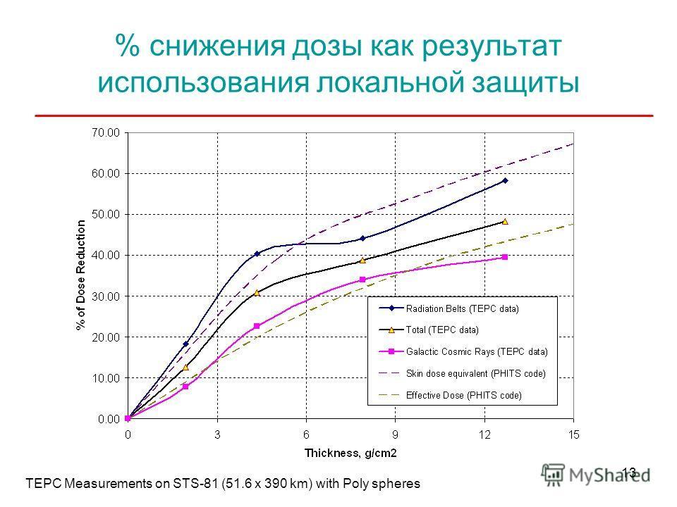 13 % снижения дозы как результат использования локальной защиты TEPC Measurements on STS-81 (51.6 x 390 km) with Poly spheres