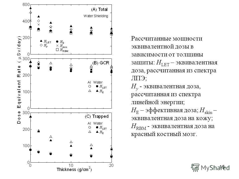 15 Рассчитанные мощности эквивалентной дозы в зависимости от толщины защиты: H LET – эквивалентная доза, рассчитанная из спектра ЛПЭ; H y - эквивалентная доза, рассчитанная из спектра линейной энергии; H E – эффективная доза; H skin – эквивалентная д