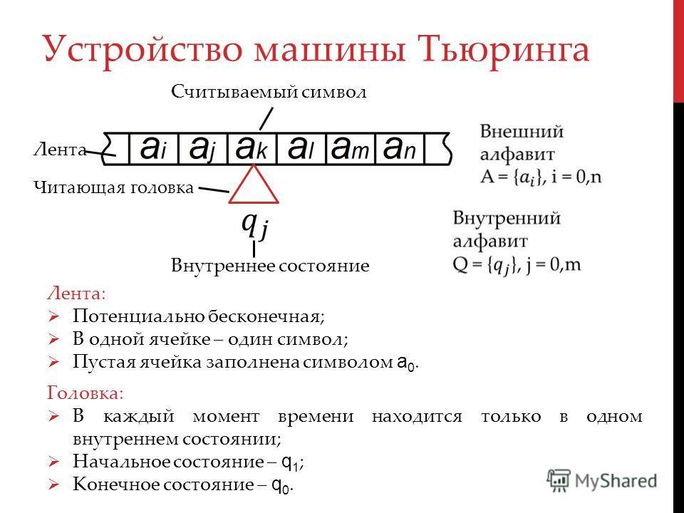 Устройство машины Тьюринга Лента Читающая головка Внутреннее состояние Считываемый символ Лента: Потенциально бесконечная; В одной ячейке – один символ; Пустая ячейка заполнена символом a 0. Головка: В каждый момент времени находится только в одном в
