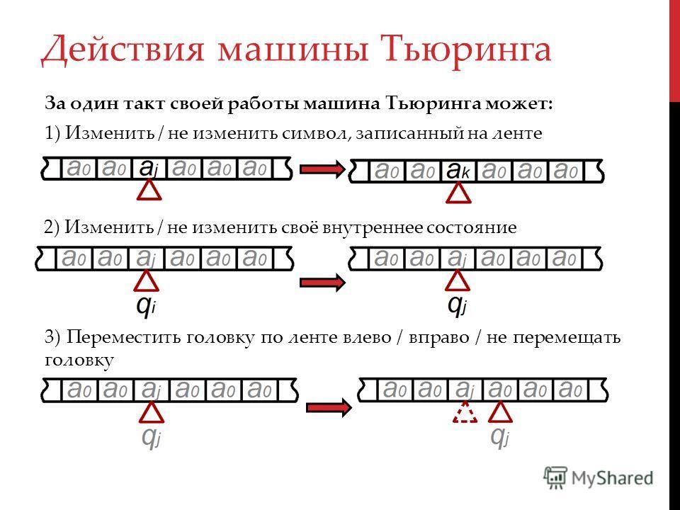 1) Изменить / не изменить символ, записанный на ленте Действия машины Тьюринга 2) Изменить / не изменить своё внутреннее состояние 3) Переместить головку по ленте влево / вправо / не перемещать головку За один такт своей работы машина Тьюринга может: