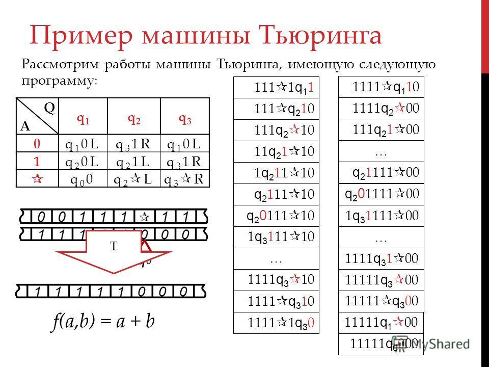 Пример машины Тьюринга QA QA q1q1 q2q2 q3q3 0q 1 0Lq 3 1Rq 1 0L 1q 2 0Lq 2 1Lq 3 1R q00q00q 2 Lq 3 R Рассмотрим работы машины Тьюринга, имеющую следующую программу: 111 1 q 1 1 111 q 2 10 11 q 2 1 10 1 q 2 11 10 q 2 111 10 q 2 0 111 10 1 q 3 111 10 1