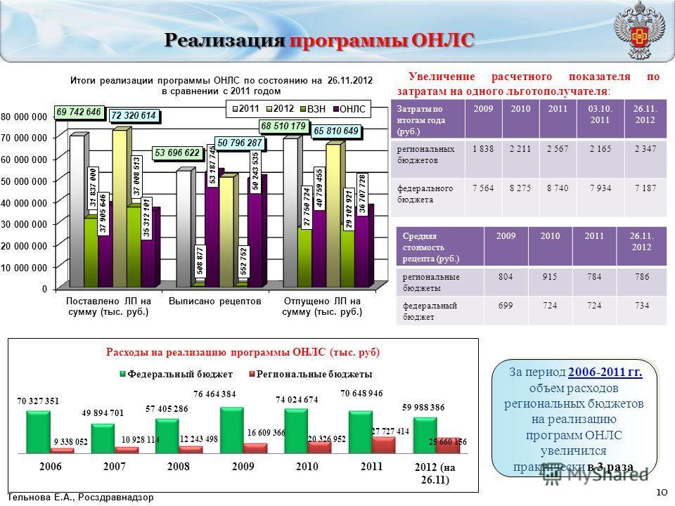 10 Реализация программы ОНЛС За период 2006-2011 гг. объем расходов региональных бюджетов на реализацию программ ОНЛС увеличился практически в 3 раза За период 2006-2011 гг. объем расходов региональных бюджетов на реализацию программ ОНЛС увеличился