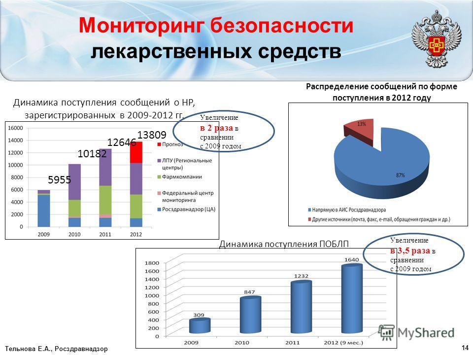 Мониторинг безопасности лекарственных средств Тельнова Е.А., Росздравнадзор Динамика поступления сообщений о НР, зарегистрированных в 2009-2012 гг. Распределение сообщений по форме поступления в 2012 году 14 13809 12646 10182 5955 Динамика поступлени