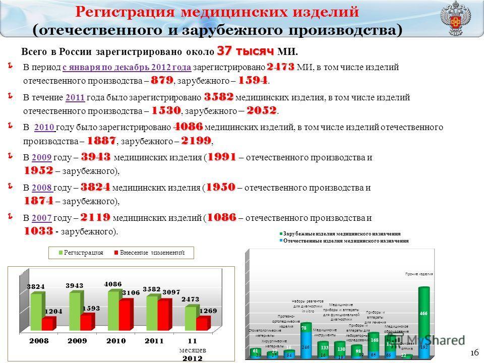 16 37 тысяч Всего в России зарегистрировано около 37 тысяч МИ. 2473 8791594 В период с января по декабрь 2012 года зарегистрировано 2473 МИ, в том числе изделий отечественного производства – 879, зарубежного – 1594. 3582 15302052 В течение 2011 года