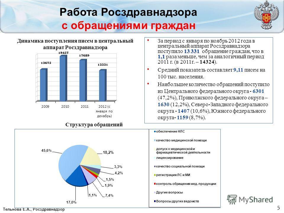 5 Работа Росздравнадзора с обращениями граждан Тельнова Е.А., Росздравнадзор 13 331 1,1 За период с января по ноябрь 2012 года в центральный аппарат Росздравнадзора поступило 13 331 обращение граждан, что в 1,1 раза меньше, чем за аналогичный период