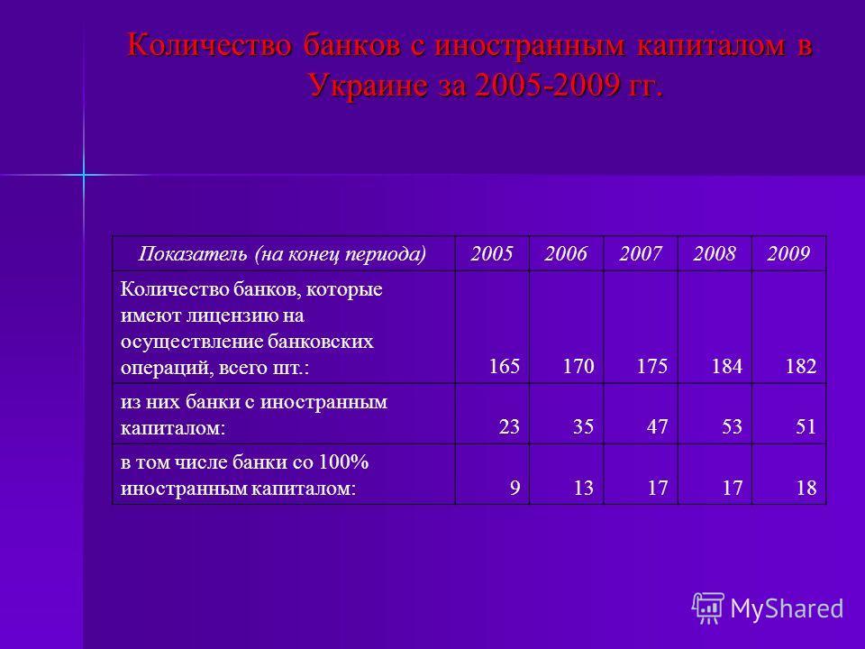 Количество банков с иностранным капиталом в Украине за 2005-2009 гг. Показатель (на конец периода)20052006200720082009 Количество банков, которые имеют лицензию на осуществление банковских операций, всего шт.:165170175184182 из них банки с иностранны