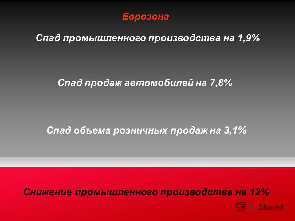 Еврозона Спад промышленного производства на 1,9% Спад продаж автомобилей на 7,8% Спад объема розничных продаж на 3,1% Снижение промышленного производства на 12%