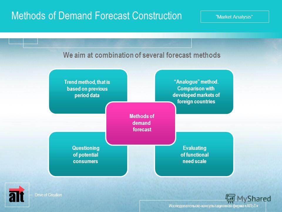 Исследовательско-консультационная фирма «АЛЬТ» Methods of Demand Forecast Construction Evaluating of functional need scale Questioning of potential consumers Trend method, that is based on previous period data Analogue method. Comparison with develop
