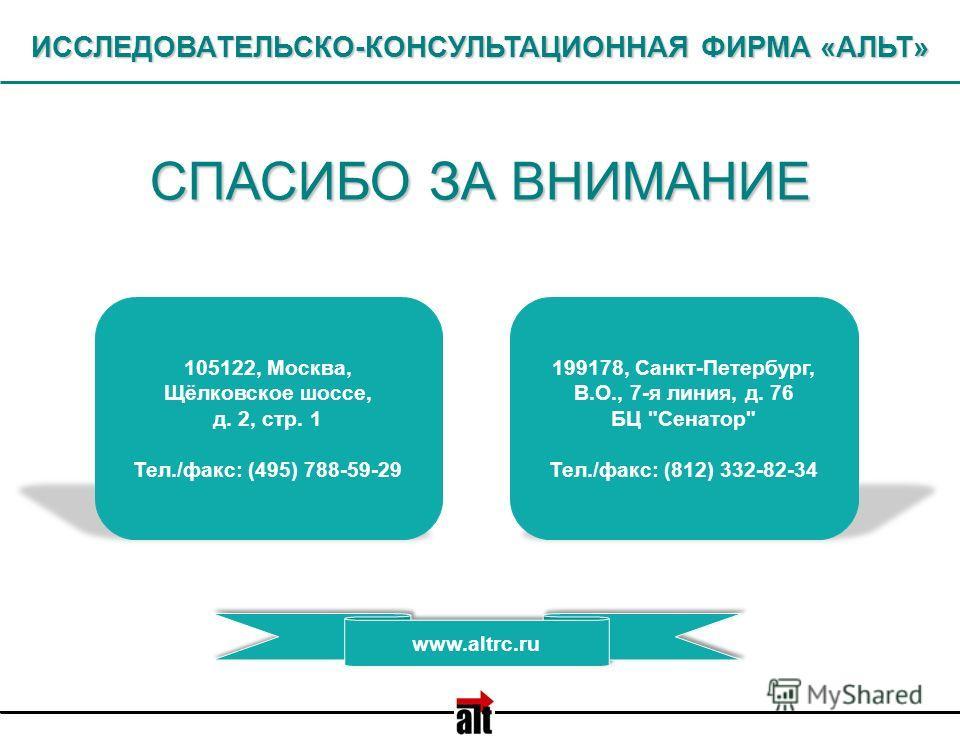 199178, Санкт-Петербург, В.О., 7-я линия, д. 76 БЦ Сенатор Тел./факс: (812) 332-82-34 105122, Москва, Щёлковское шоссе, д. 2, стр. 1 Тел./факс: (495) 788-59-29 СПАСИБО ЗА ВНИМАНИЕ ИССЛЕДОВАТЕЛЬСКО-КОНСУЛЬТАЦИОННАЯ ФИРМА «АЛЬТ» www.altrc.ru
