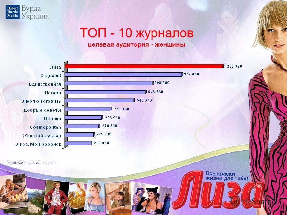 ТОП - 10 журналов целевая аудитория - женщины *MMI2008/2 + 2008/3 – Ukraine