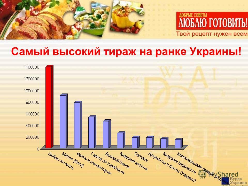 Самый высокий тираж на ранке Украины!