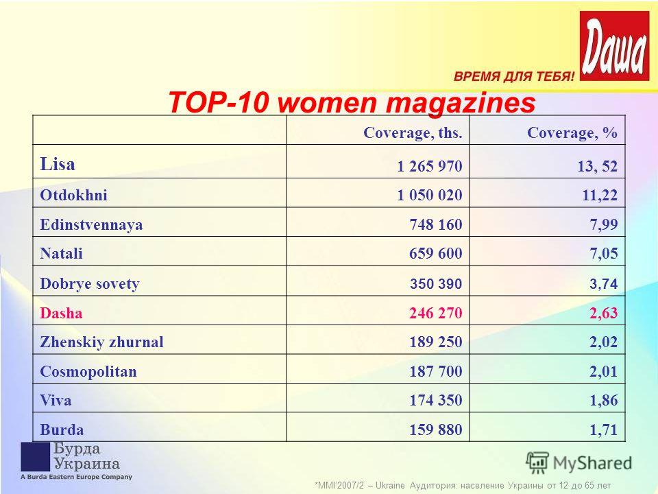 ТОP-10 women magazines *MMI2007/2 – Ukraine Аудитория: население Украины от 12 до 65 лет Coverage, ths.Coverage, % Lisa 1 265 97013, 52 Otdokhni1 050 02011,22 Edinstvennaya748 1607,99 Natali659 6007,05 Dobrye sovety 350 3903,74 Dasha246 2702,63 Zhens