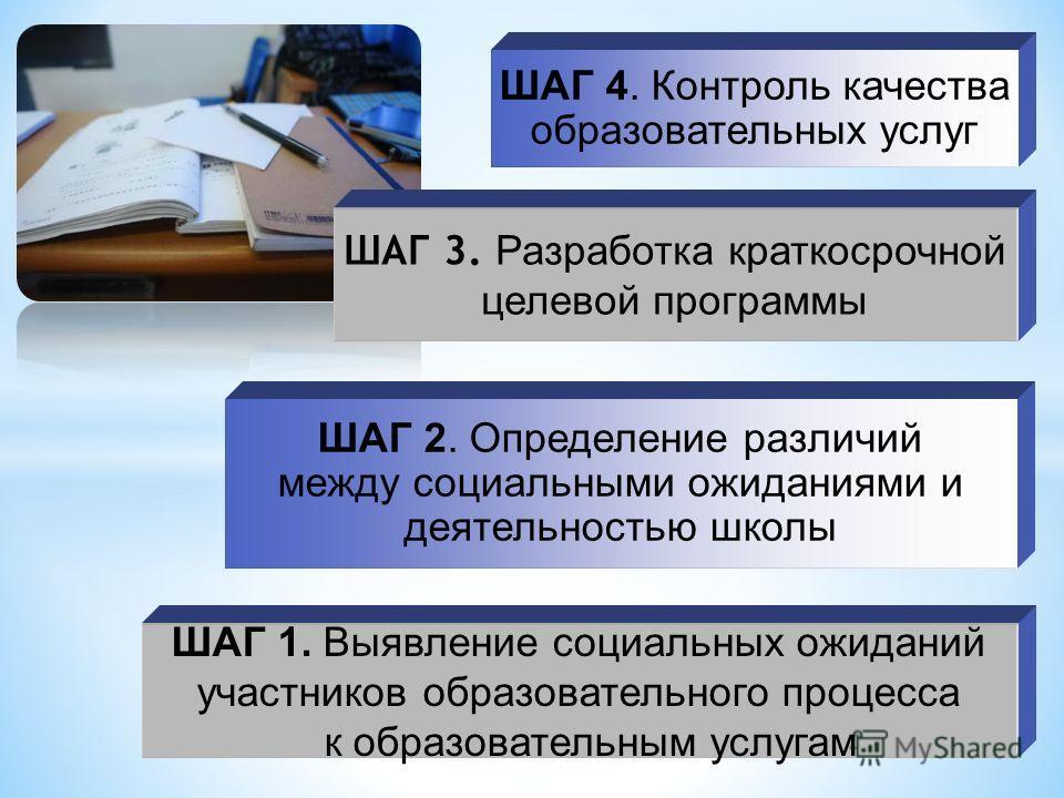 ШАГ 1. Выявление социальных ожиданий участников образовательного процесса к образовательным услугам ШАГ 3. Разработка краткосрочной целевой программы ШАГ 4. Контроль качества образовательных услуг ШАГ 2. Определение различий между социальными ожидани