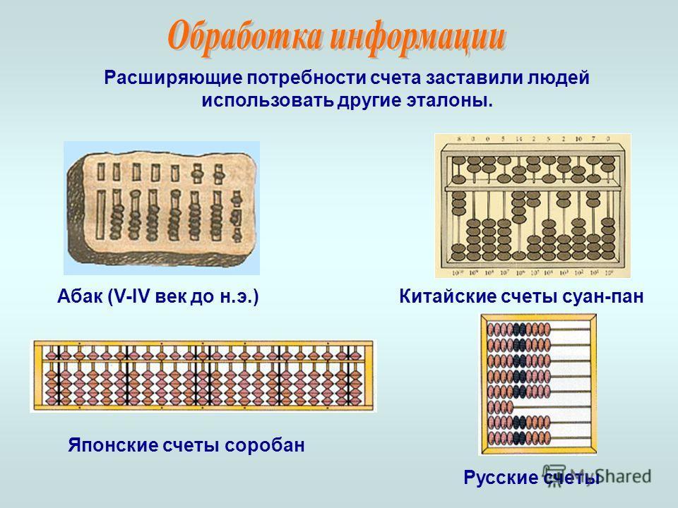 Абак (V-IV век до н.э.)Китайские счеты суан-пан Японские счеты соробан Русские счеты Расширяющие потребности счета заставили людей использовать другие эталоны.