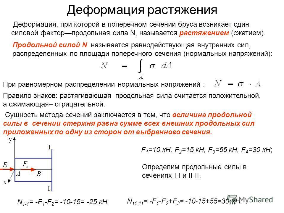 Деформация растяжения z x y C F 4 E I II K I F 1 F 2 F 3 F 5 B D A Деформация, при которой в поперечном сечении бруса возникает один силовой факторпродольная сила N, называется растяжением (сжатием). Продольной силой N называется равнодействующая вну