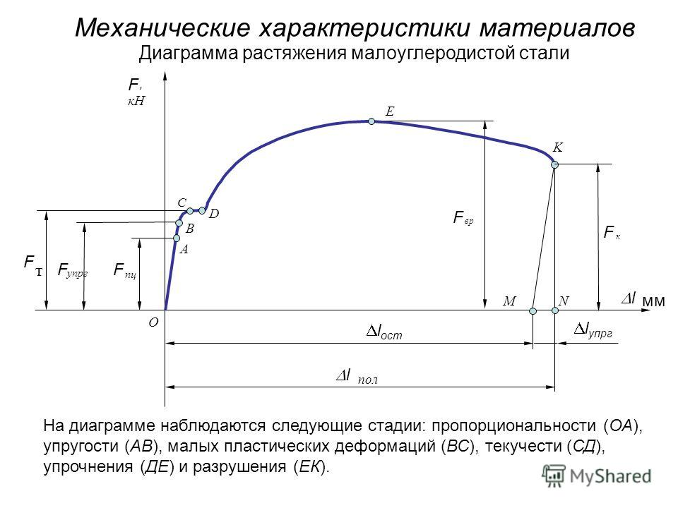 Механические характеристики материалов, l мм O F кН F вр F т F упрг F пц А В С D E K F к l пол l ост NM Диаграмма растяжения малоуглеродистой стали На диаграмме наблюдаются следующие стадии: пропорциональности (ОА), упругости (АВ), малых пластических