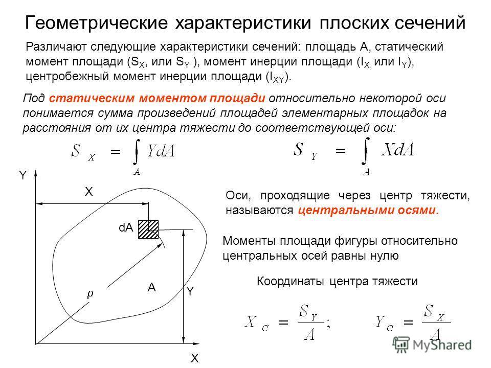 Геометрические характеристики плоских сечений Под статическим моментом площади относительно некоторой оси понимается сумма произведений площадей элементарных площадок на расстояния от их центра тяжести до соответствующей оси: Различают следующие хара