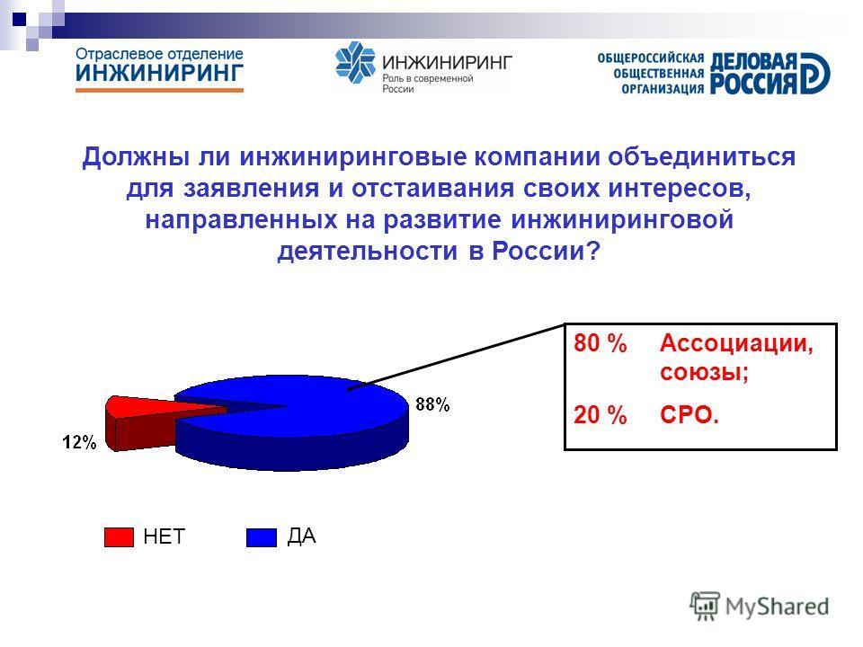 Должны ли инжиниринговые компании объединиться для заявления и отстаивания своих интересов, направленных на развитие инжиниринговой деятельности в России? НЕТ ДА 80 % Ассоциации, союзы; 20 % СРО.