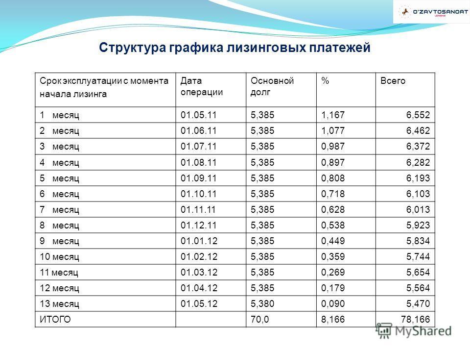 Структура графика лизинговых платежей Срок эксплуатации с момента начала лизинга Дата операции Основной долг %Всего 1 месяц01.05.115,3851,1676,552 2 месяц01.06.115,3851,0776,462 3 месяц01.07.115,3850,9876,372 4 месяц01.08.115,3850,8976,282 5 месяц01.