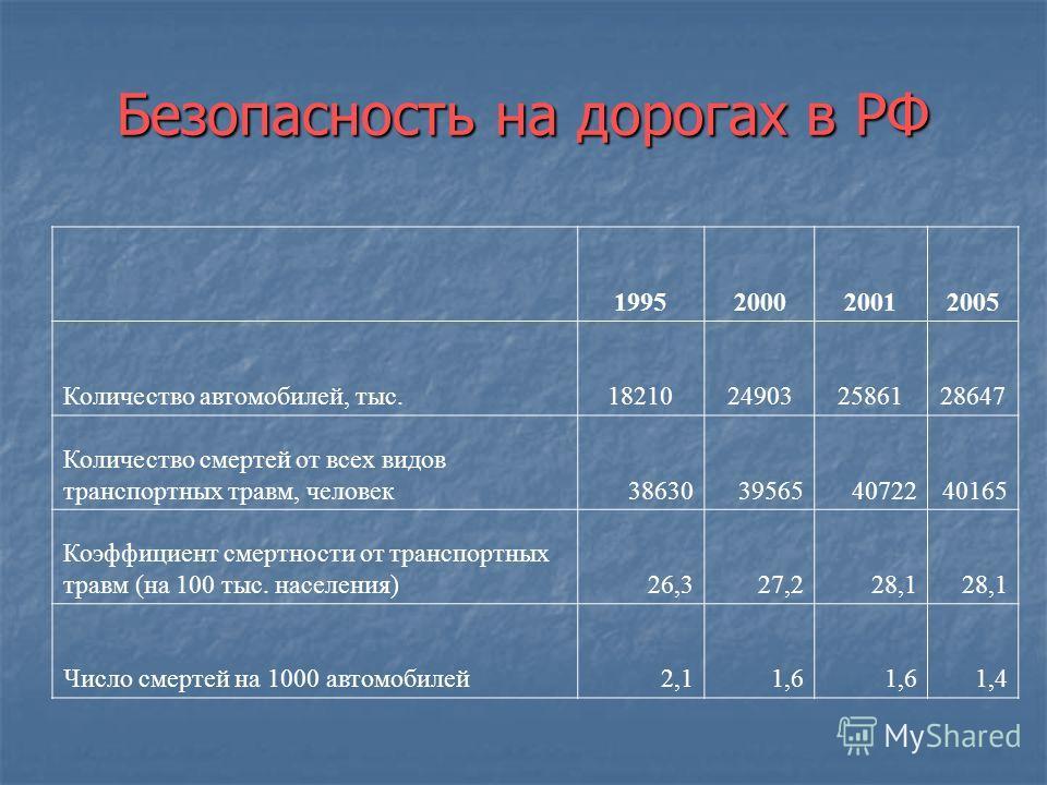 « Предотвратимые» причины смерти Всего умерло в 2005 г.: 2303935 Всего умерло в 2005 г.: 2303935 Из них от «неестественных» (внешних) причин: 315915 Из них от «неестественных» (внешних) причин: 315915 40877 – случайные отравления алкоголем 40877 – сл