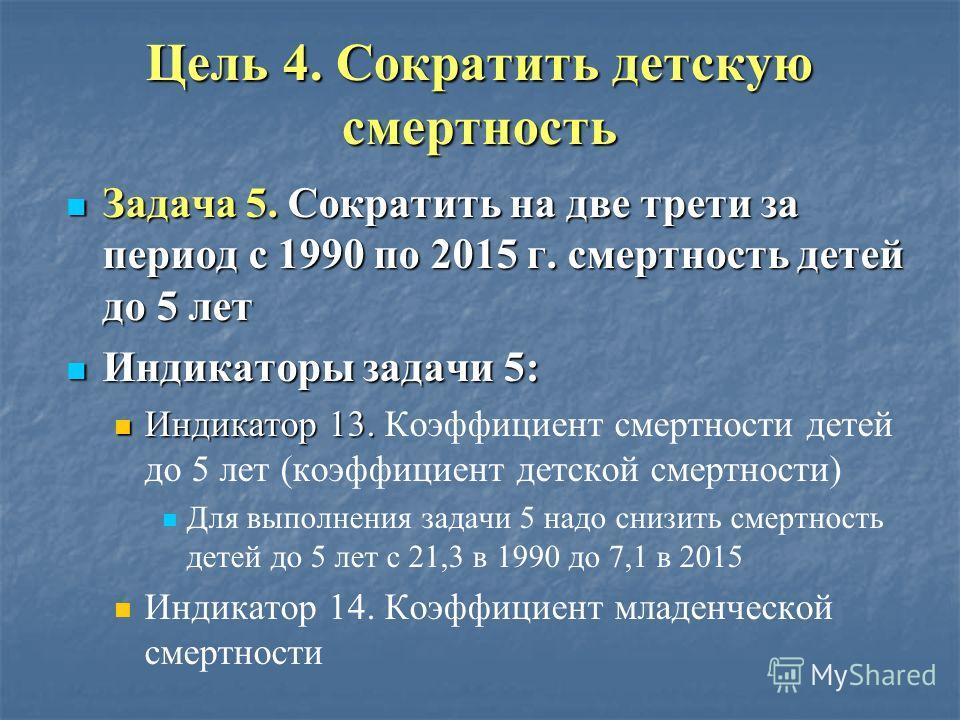 Динамика коэффициента материнской смертности в России