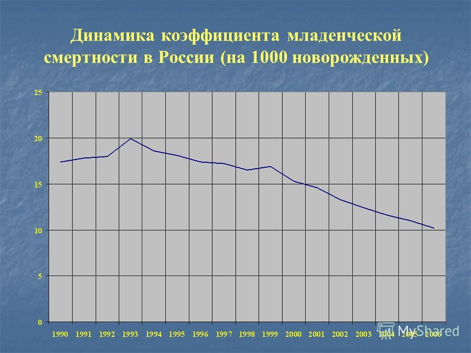 Динамика коэффициента детской смертности (вероятность умереть в интервале возрастов от 0 до 5 лет на 1000 чел.) в России