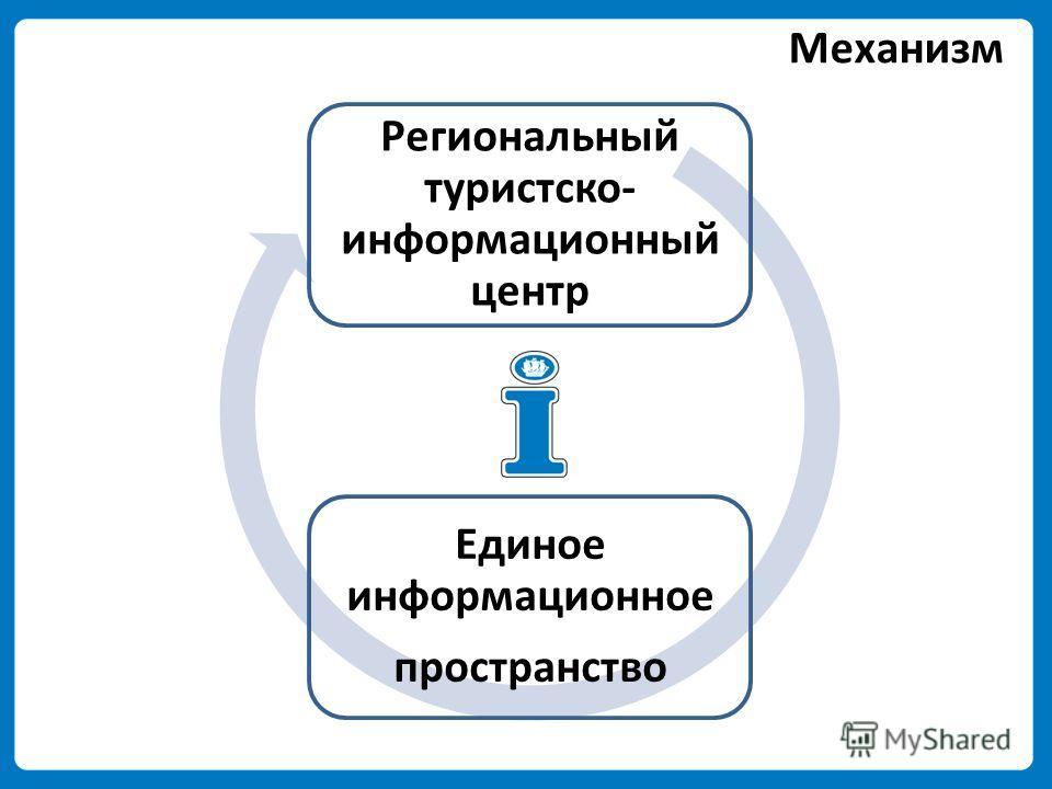 Региональный туристско- информационный центр Единое информационное пространство Механизм